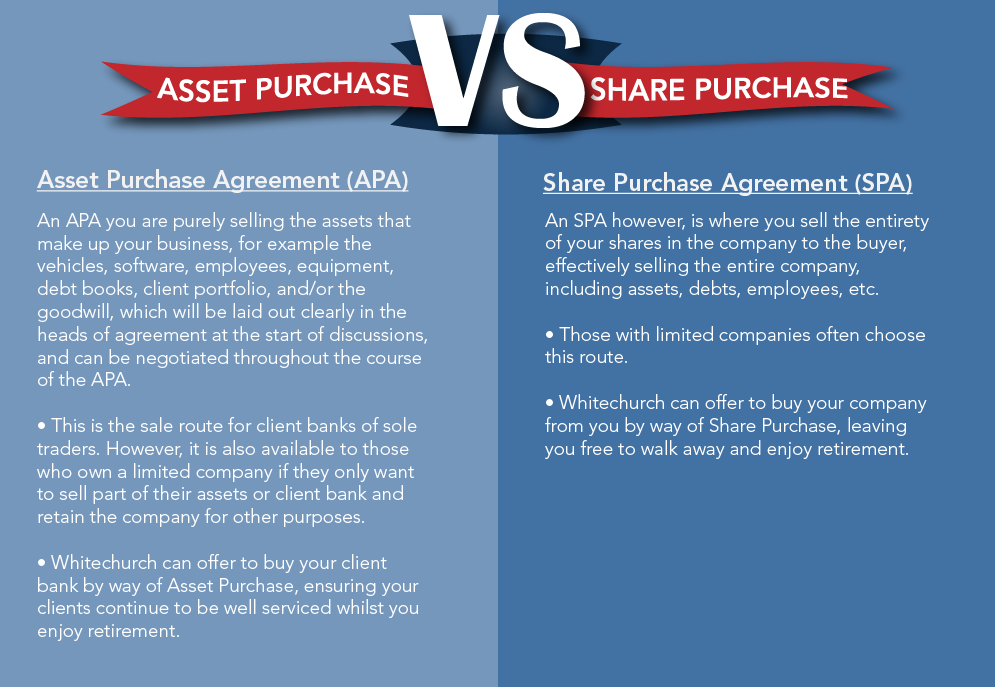 Asset Purchase vs Share Purchase infographic