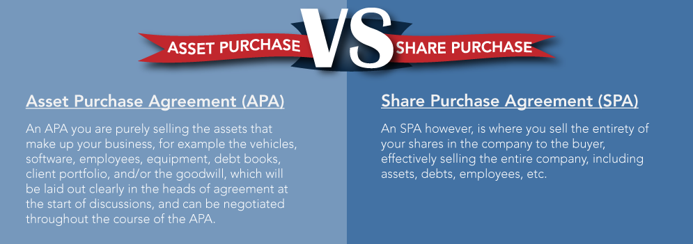 Share Purchase vs Asset Purchase